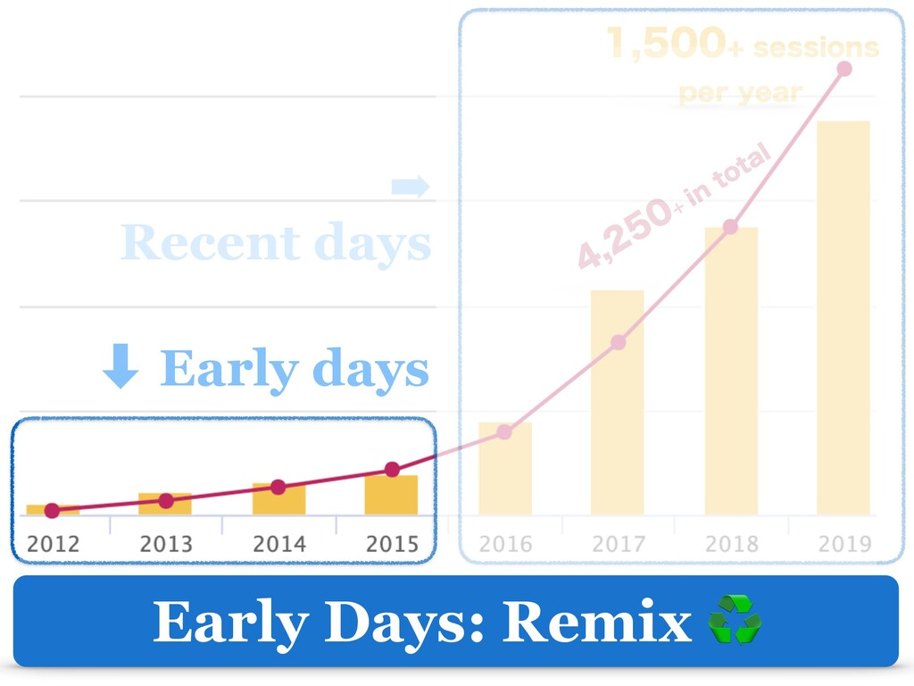 Early Days: Remix ♻ ‑ Early days ➡ Recent days ...