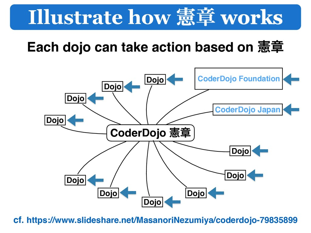 cf. https://www.slideshare.net/MasanoriNezumiya...