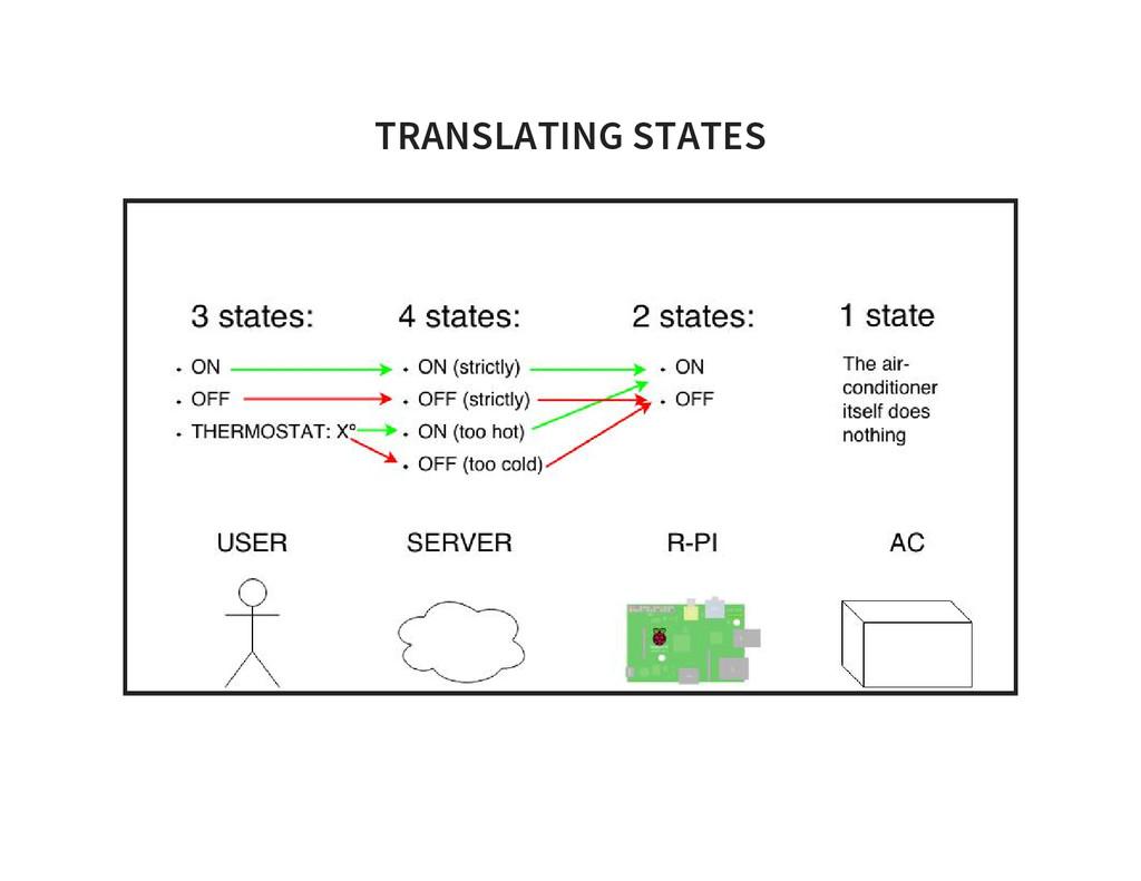TRANSLATING STATES