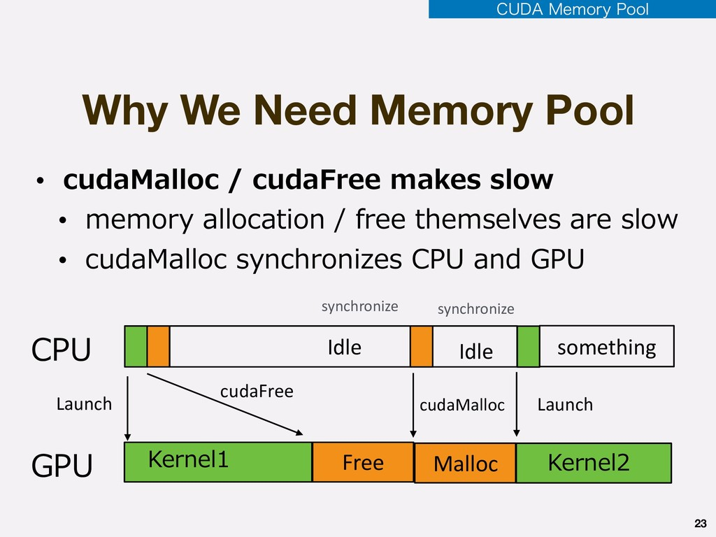 """Why We Need Memory Pool 23 $6%"""".FNPSZ1PPM • c..."""