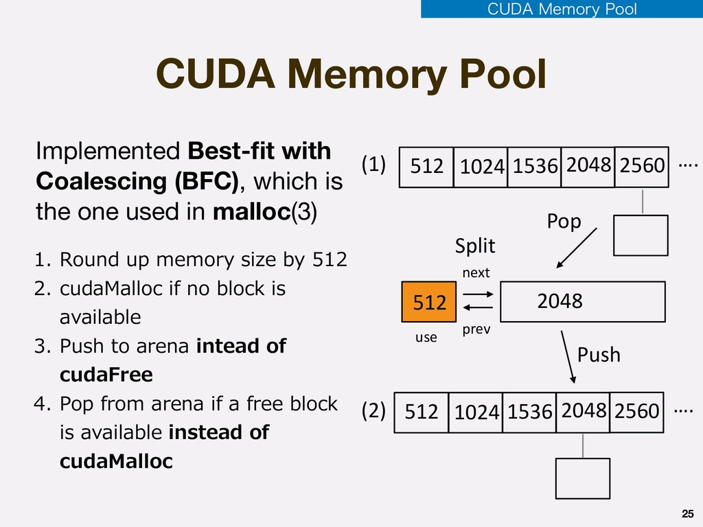 CUDA Memory Pool 25 512 1024 1536 2048 2560 …. ...