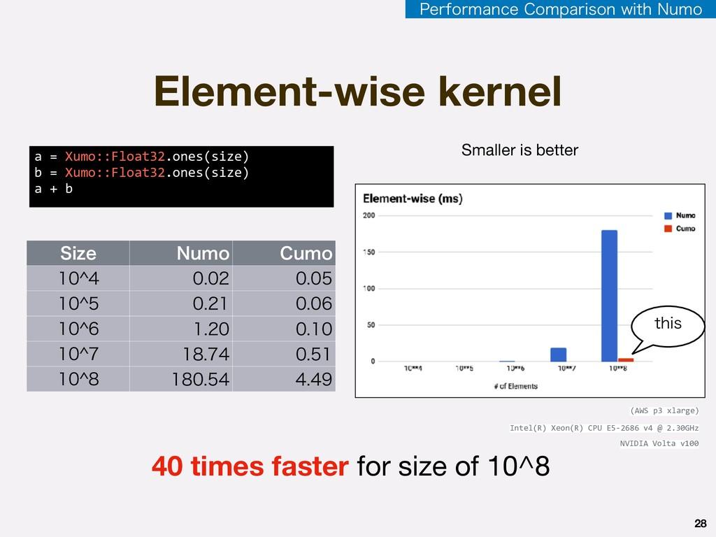 Element-wise kernel 4J[F /VNP $VNP ?  ...
