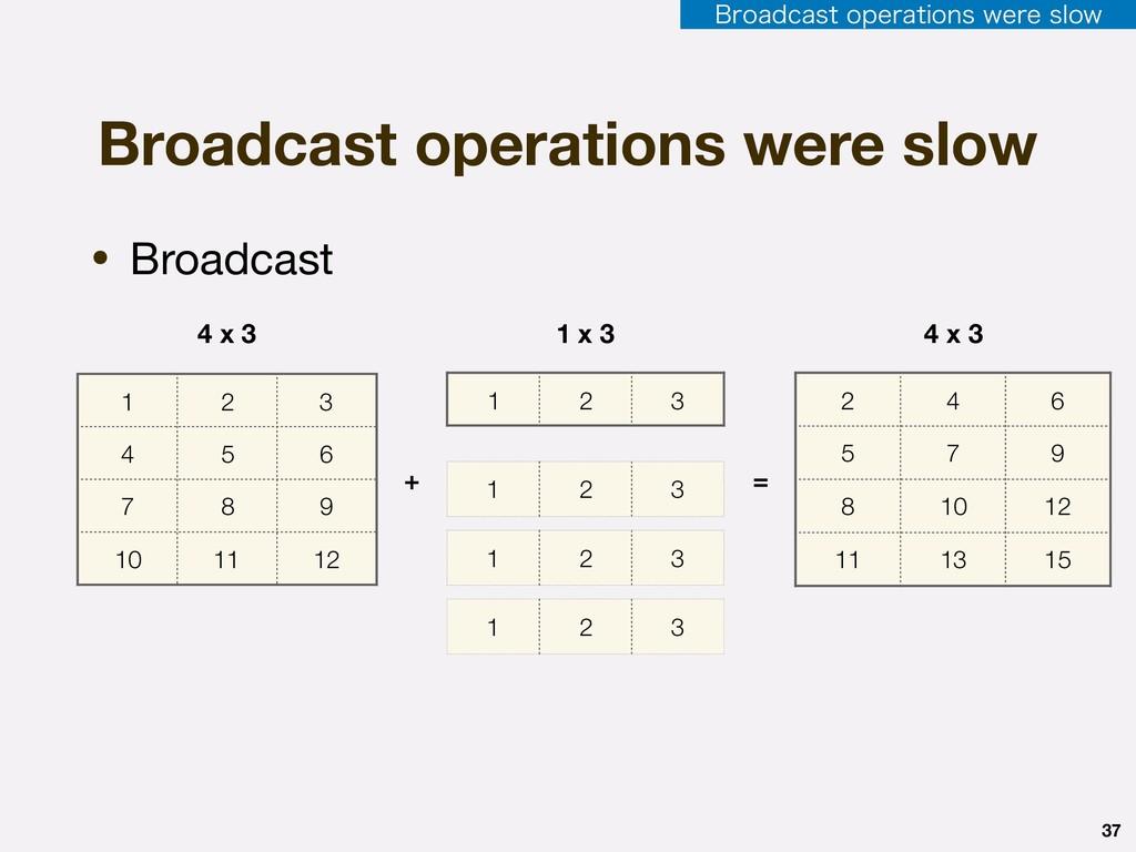 1 2 3 37 • Broadcast Broadcast operations were ...