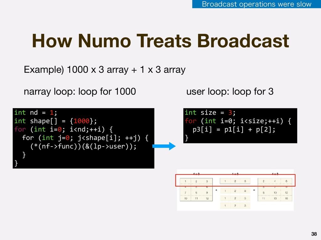 38 How Numo Treats Broadcast Example) 1000 x 3 ...