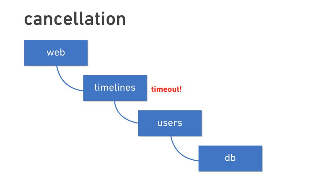 cancellation timelines users web db timelines u...