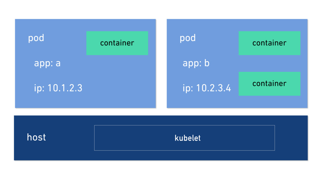 host kubelet pod app: b ip: 10.2.3.4 container ...