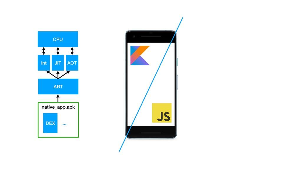 native_app.apk DEX ... ART Int JIT AOT CPU