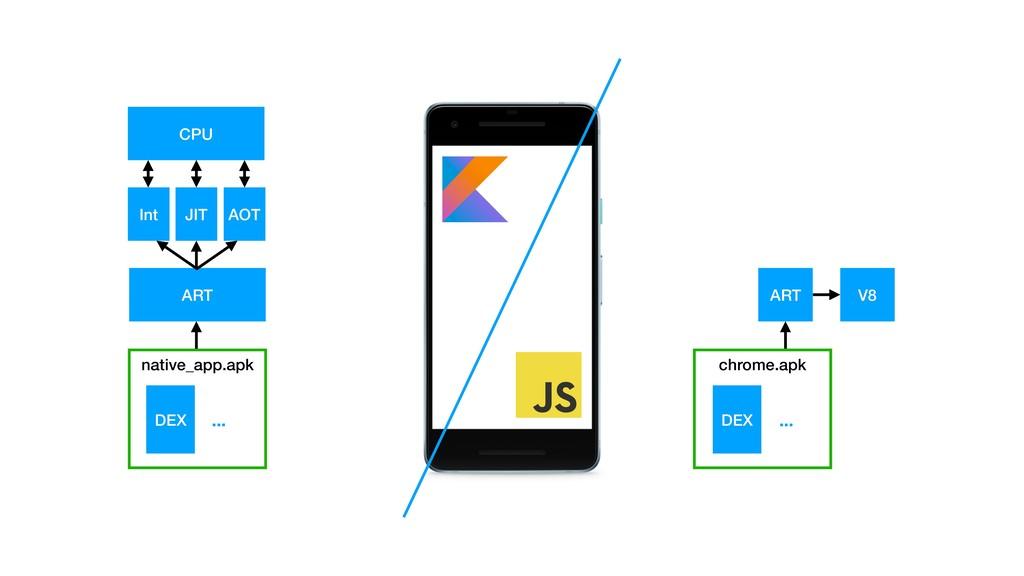native_app.apk DEX ... ART ART V8 Int JIT AOT C...