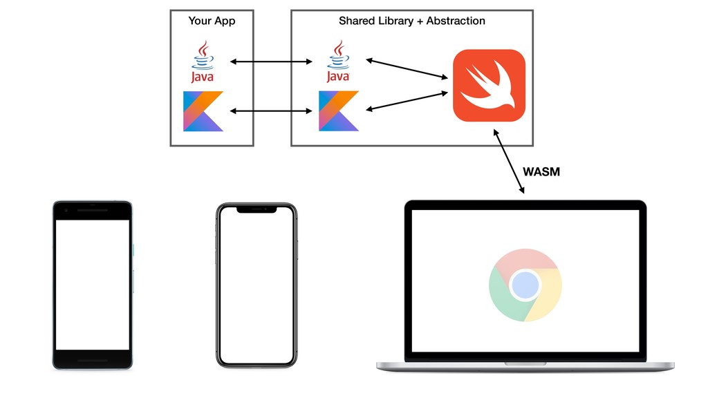 Shared Library + Abstraction Your App WASM