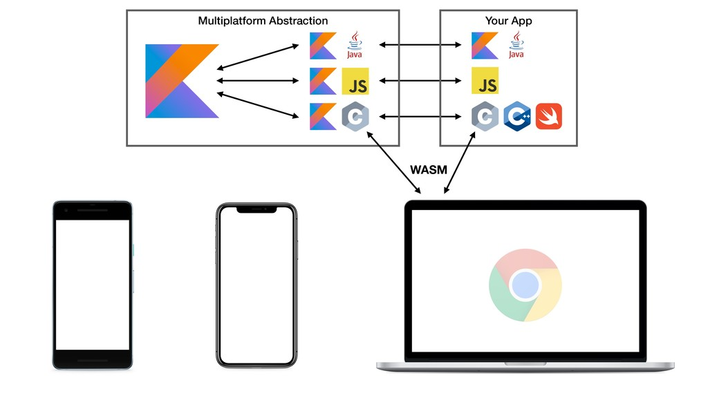 Multiplatform Abstraction Your App WASM