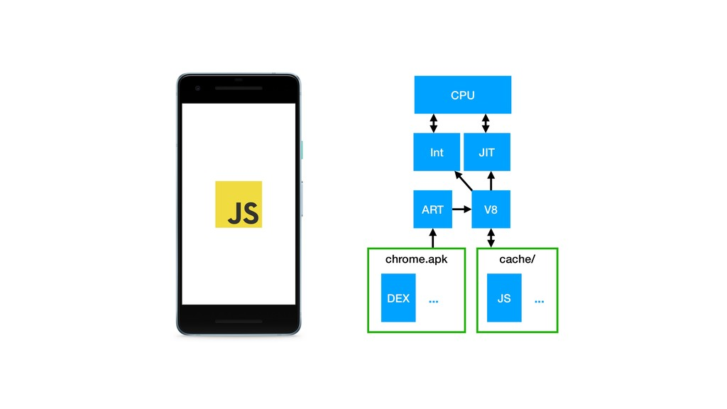 ART V8 CPU Int JIT chrome.apk ... DEX ... JS ca...
