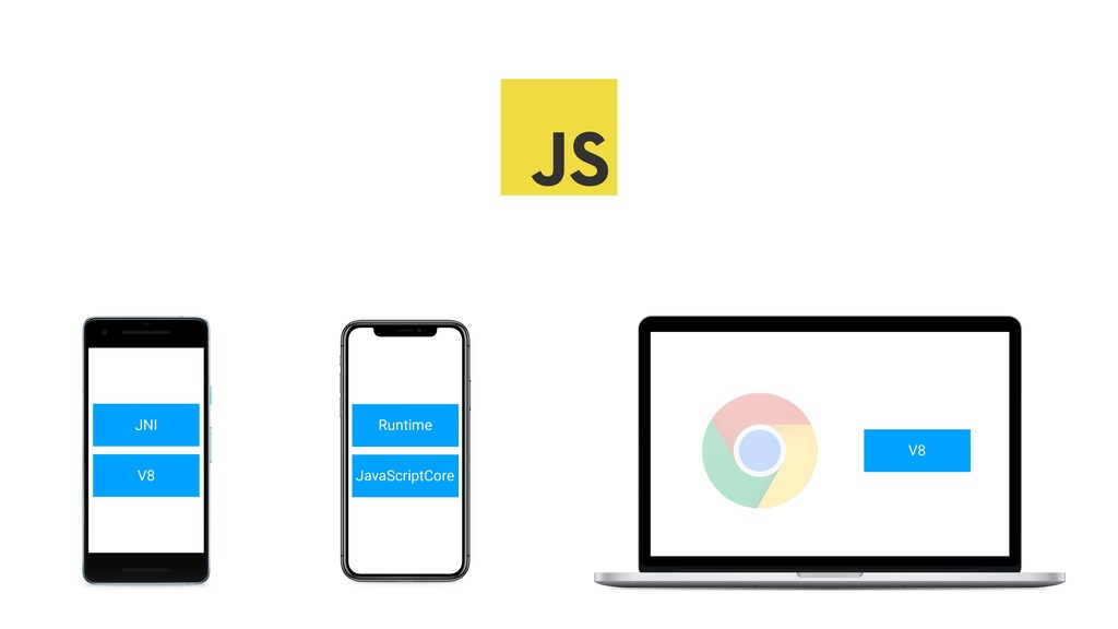 V8 JNI JavaScriptCore Runtime V8
