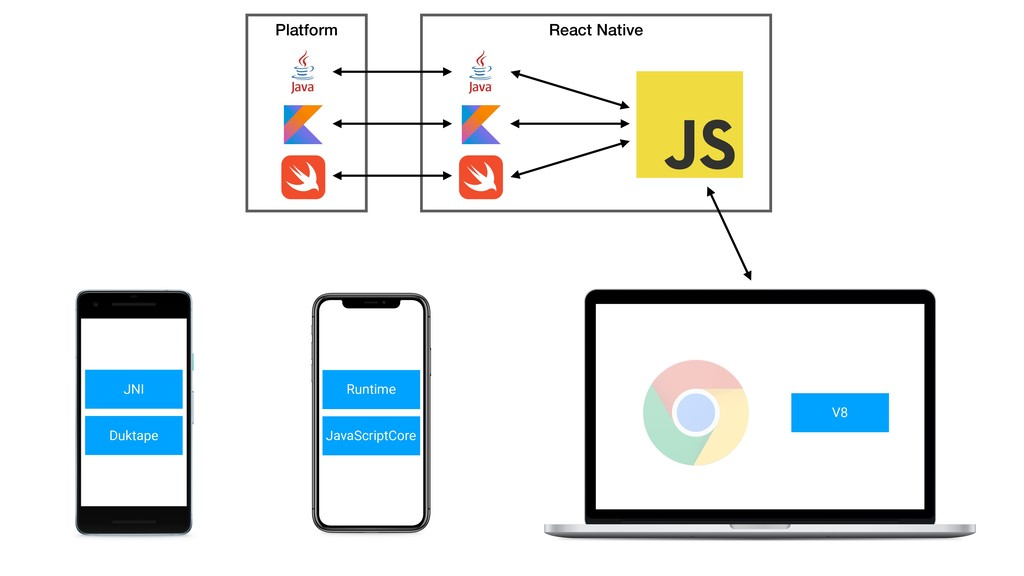 React Native Platform Duktape JNI JavaScriptCor...