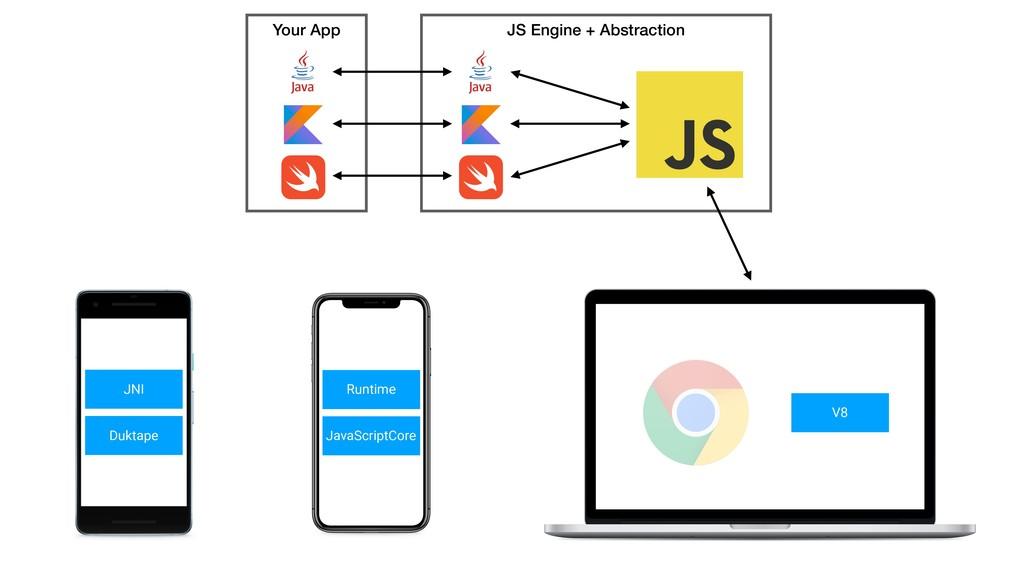 JS Engine + Abstraction Your App Duktape JNI Ja...