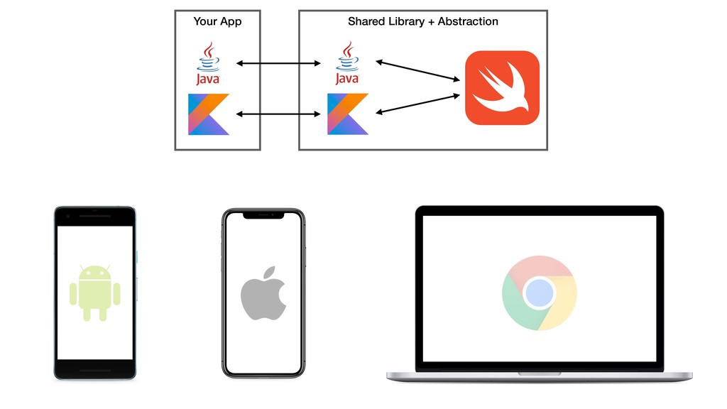 Shared Library + Abstraction Your App
