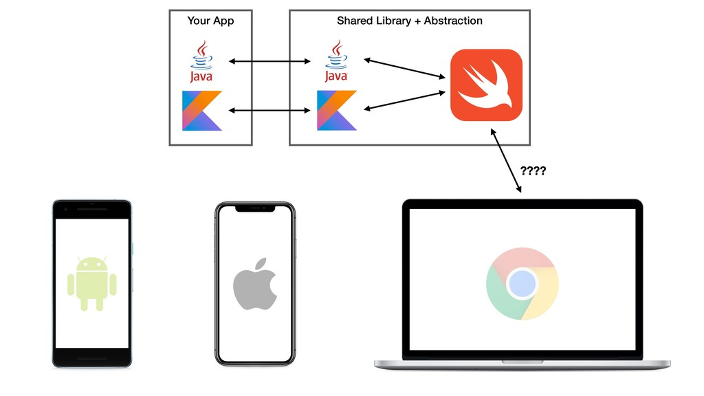 Shared Library + Abstraction Your App ????