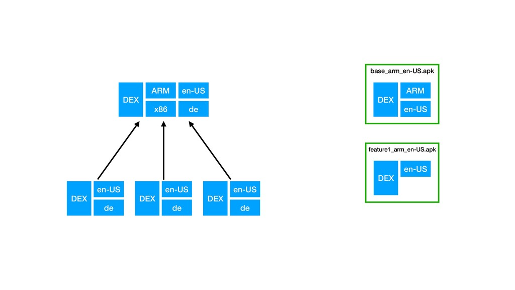 DEX en-US de DEX en-US de ARM x86 en-US de DEX ...