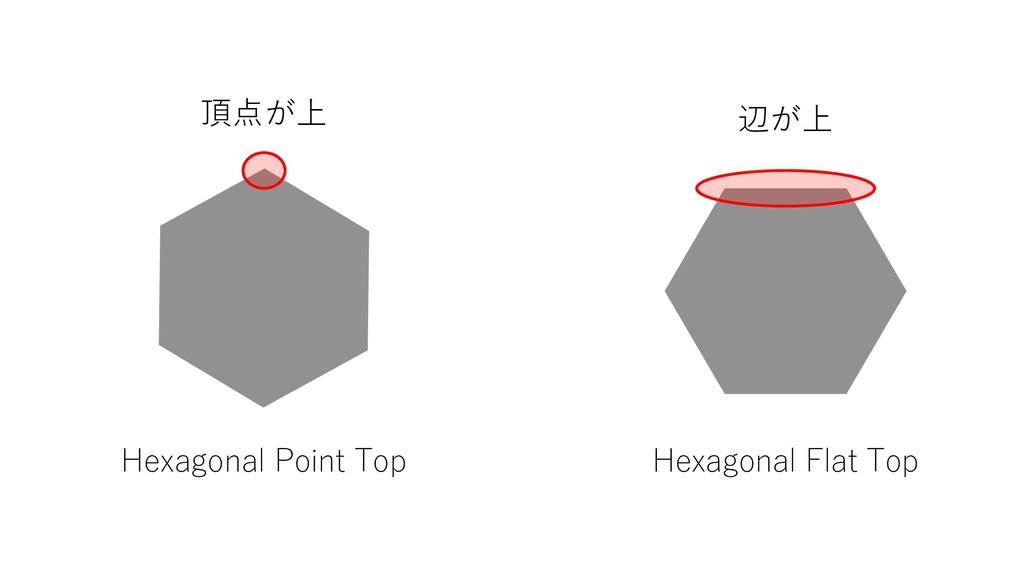 Hexagonal Point Top Hexagonal Flat Top 頂点が上 辺が上