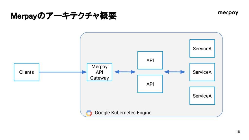 erpayのアーキテクチャ概要 Clients Merpay API Gateway API ...