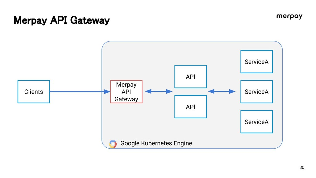 erpay A I Gateway Clients Merpay API Gateway AP...