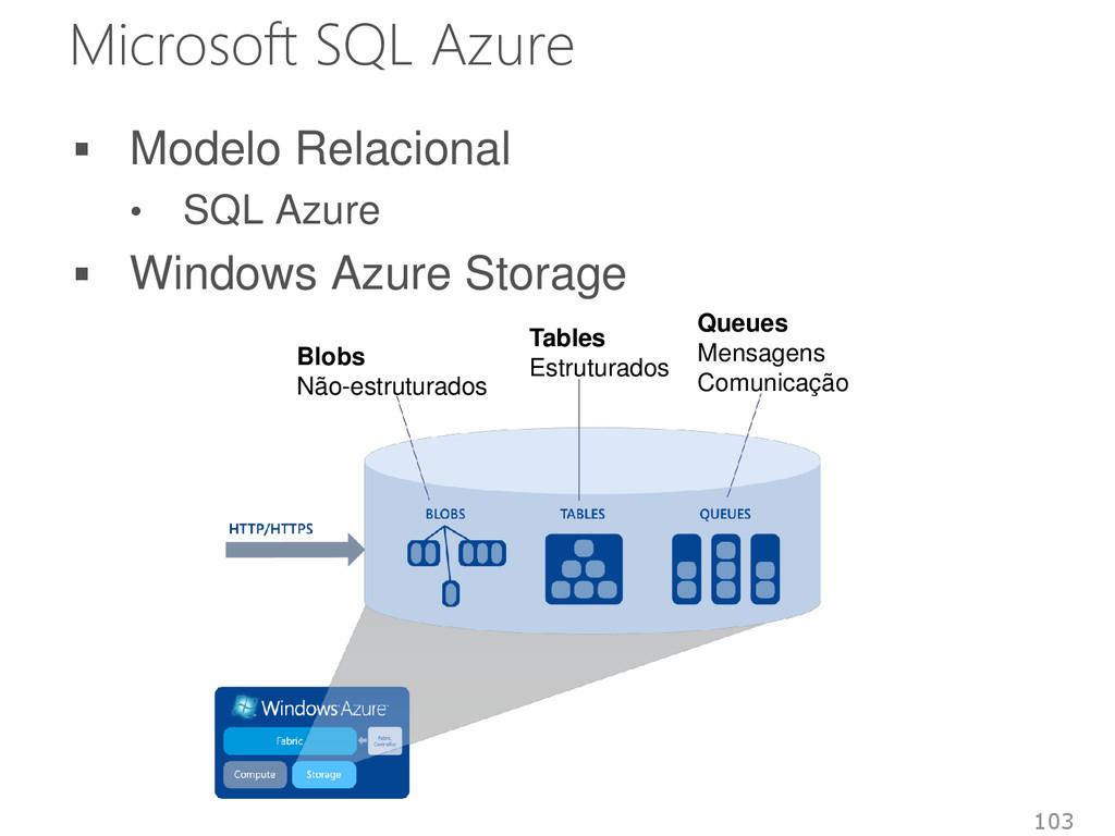 Microsoft SQL Azure  Modelo Relacional • SQL A...