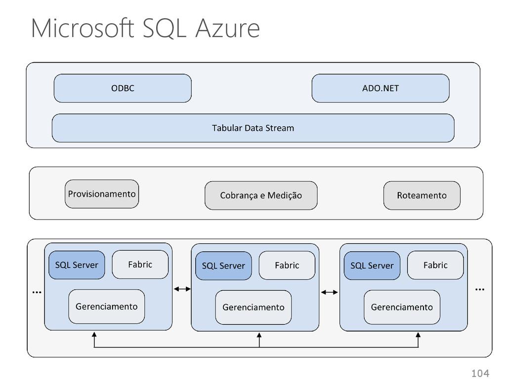 Microsoft SQL Azure 104