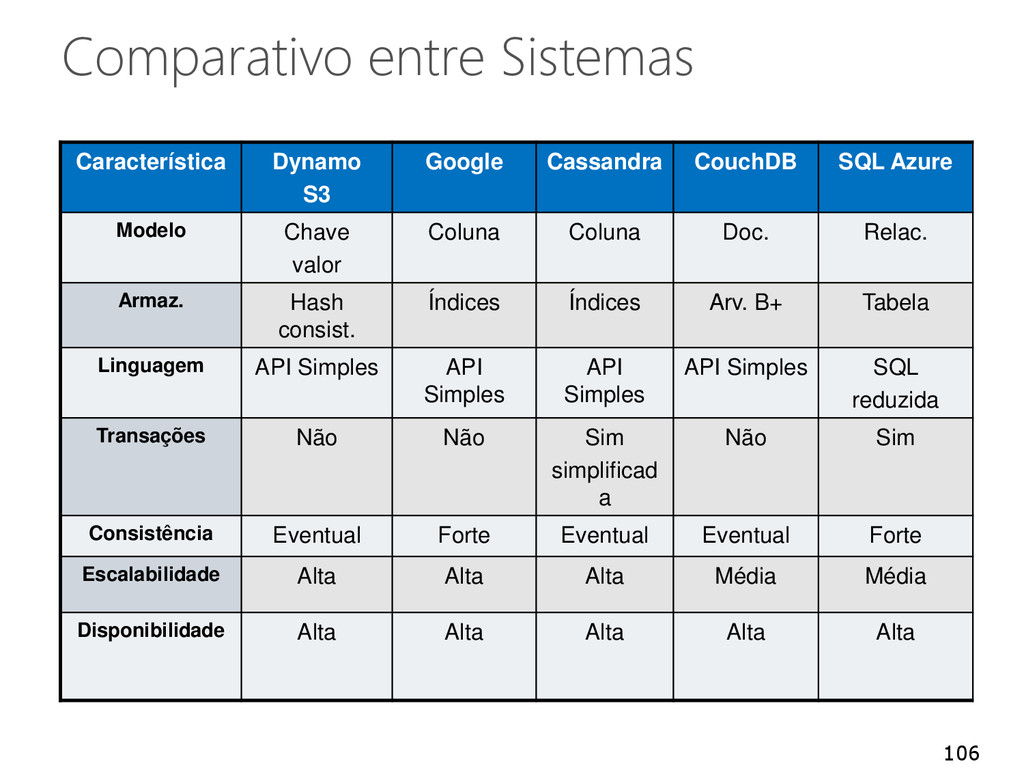Comparativo entre Sistemas Característica Dynam...