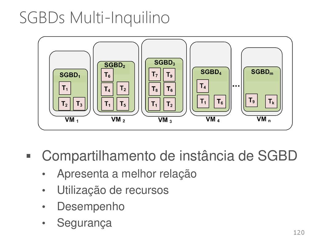 SGBDs Multi-Inquilino 120  Compartilhamento de...