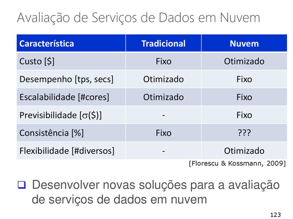 Avaliação de Serviços de Dados em Nuvem 123  D...