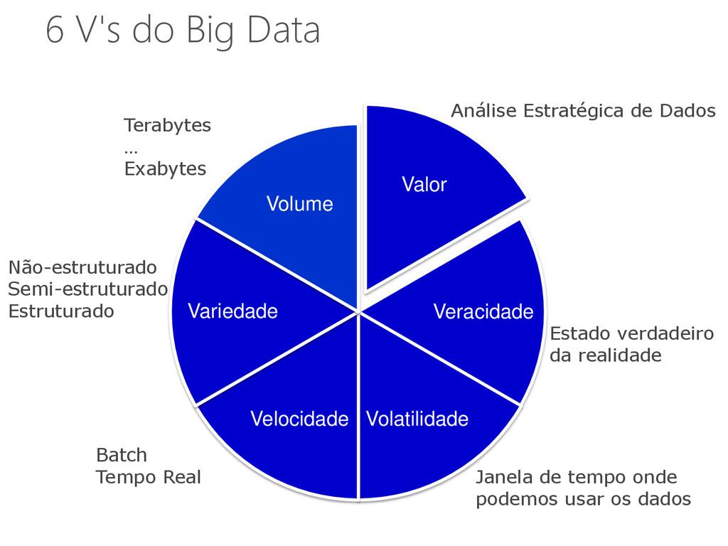 6 V's do Big Data Valor Veracidade Volatilidade...