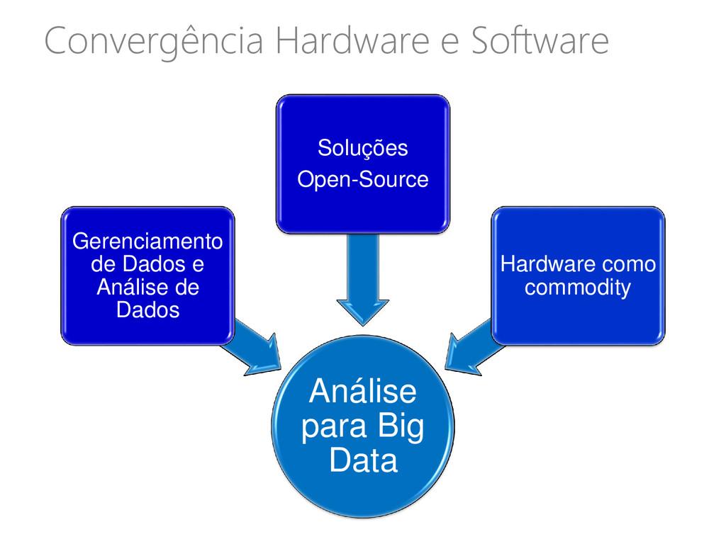 Convergência Hardware e Software Análise para B...