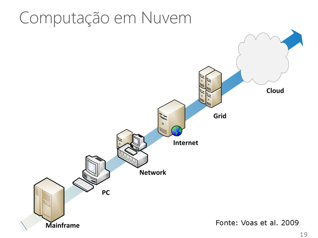 Computação em Nuvem 19 Fonte: Voas et al. 2009