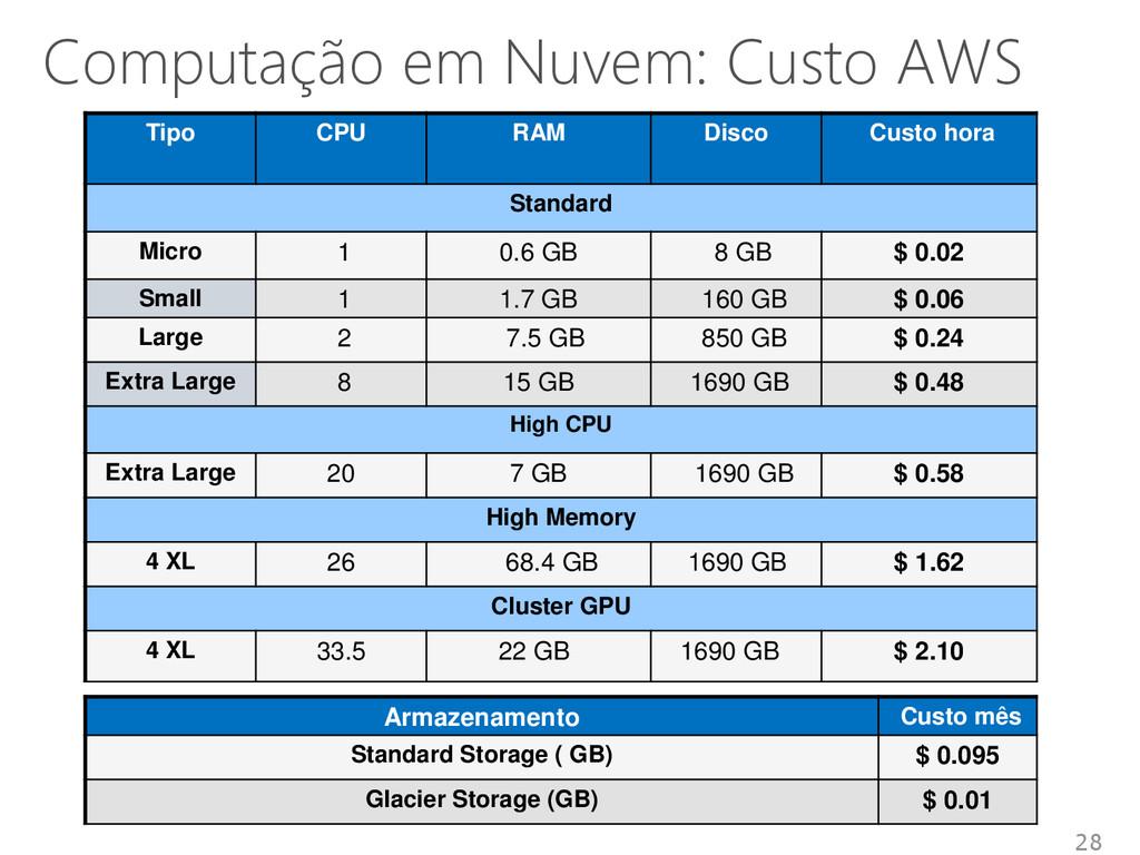 Computação em Nuvem: Custo AWS 28 Tipo CPU RAM ...