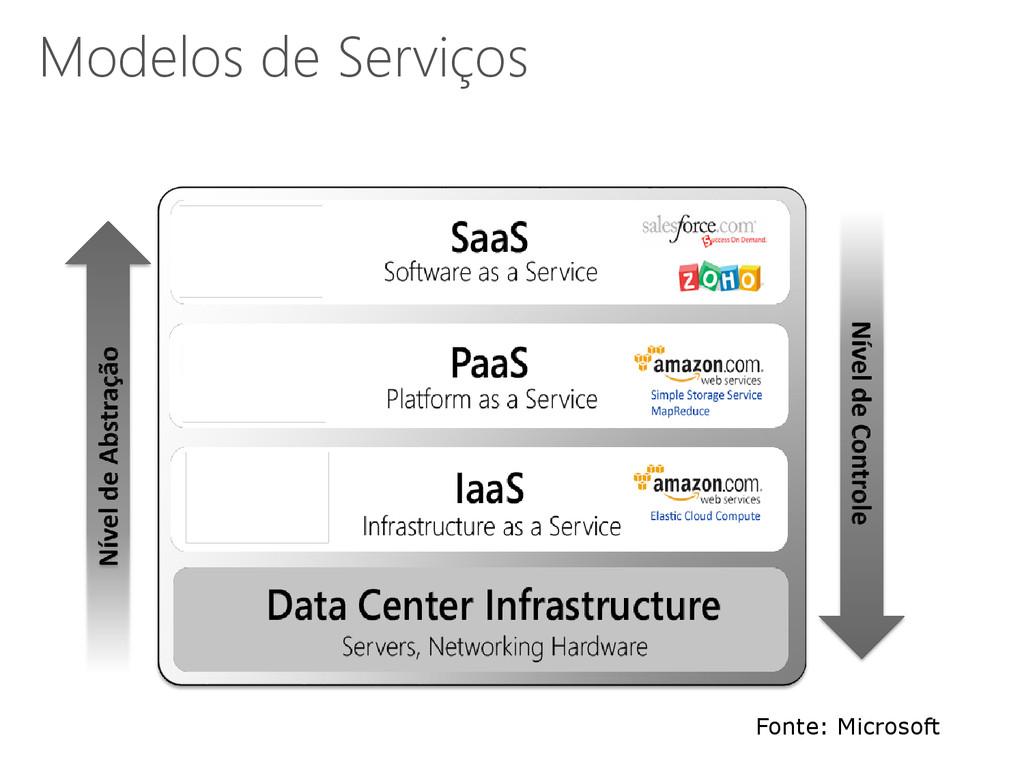 Fonte: Microsoft Modelos de Serviços