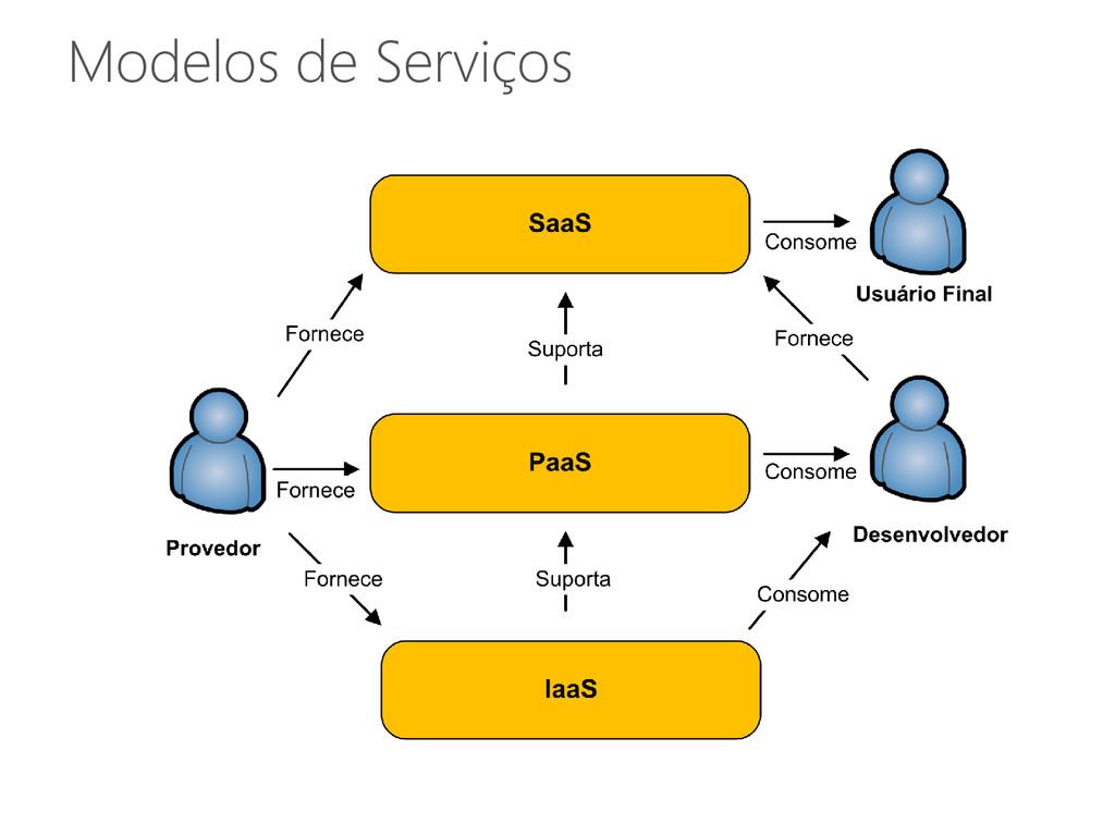 Modelos de Serviços
