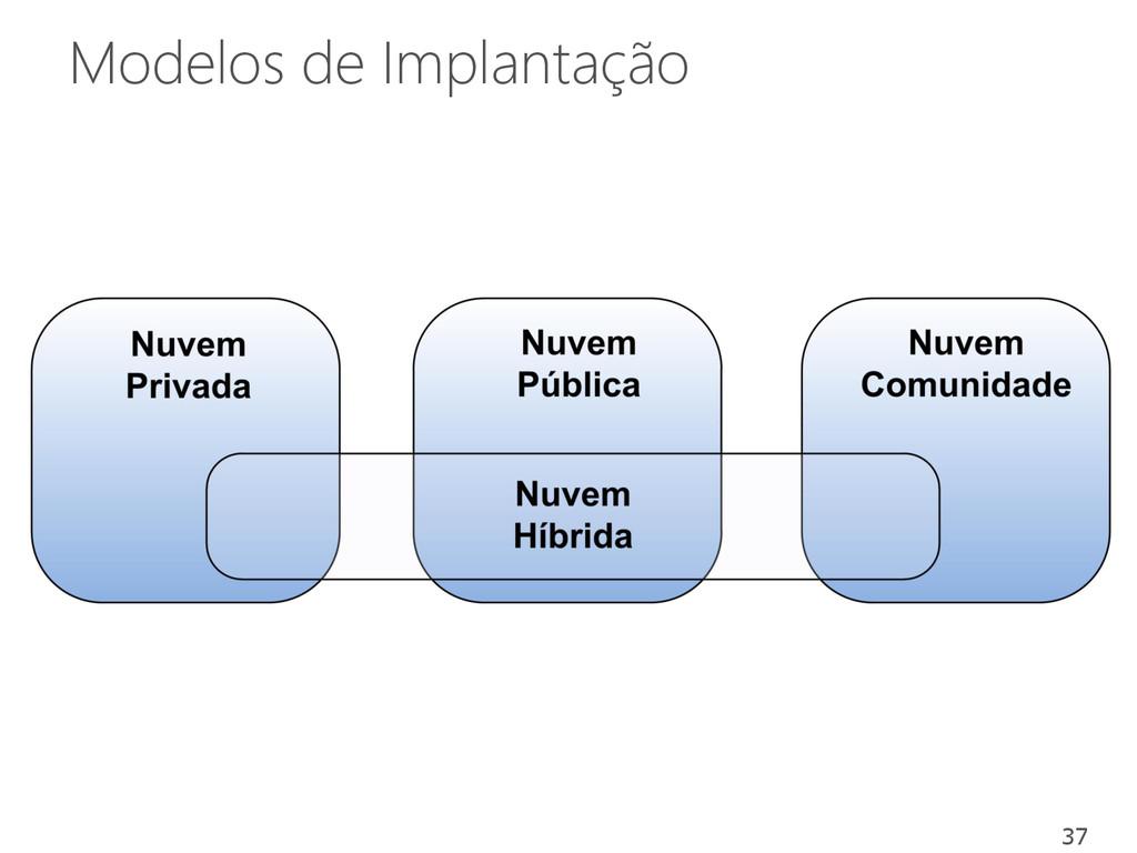 Modelos de Implantação 37