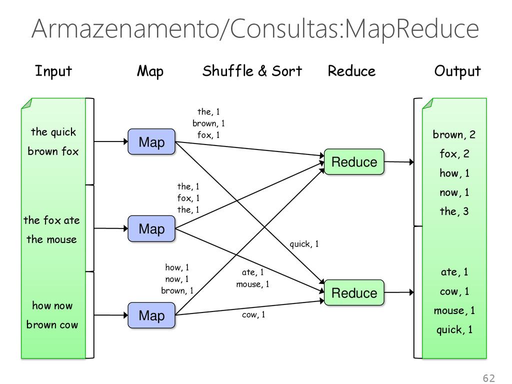 Armazenamento/Consultas:MapReduce 62 the quick ...