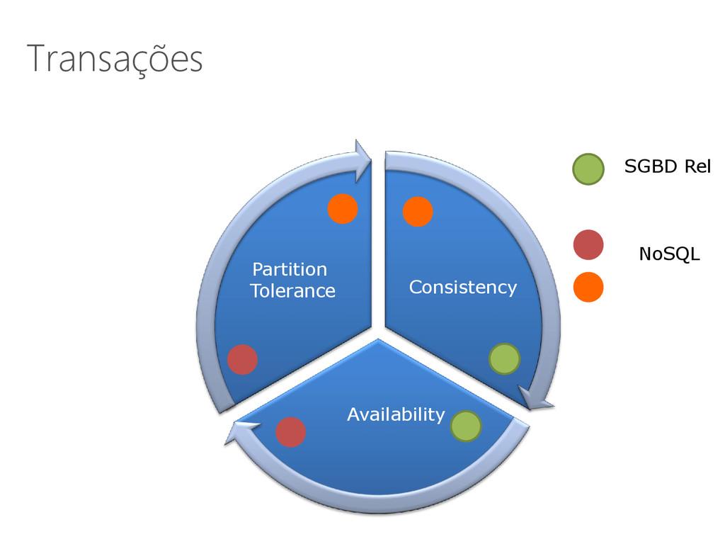 Transações SGBD Rel NoSQL Availability Partitio...