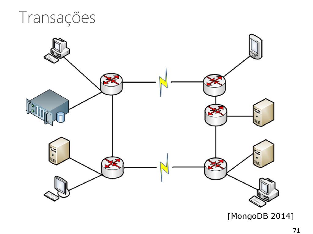 Transações 71 [MongoDB 2014]