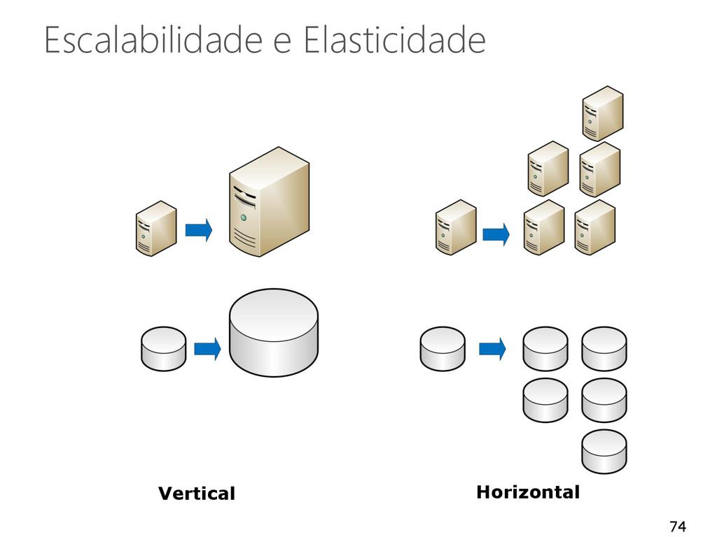 Escalabilidade e Elasticidade 74 Horizontal Ver...