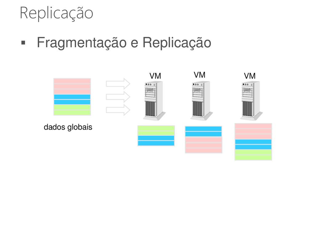 Replicação VM VM VM dados globais  Fragmentaçã...