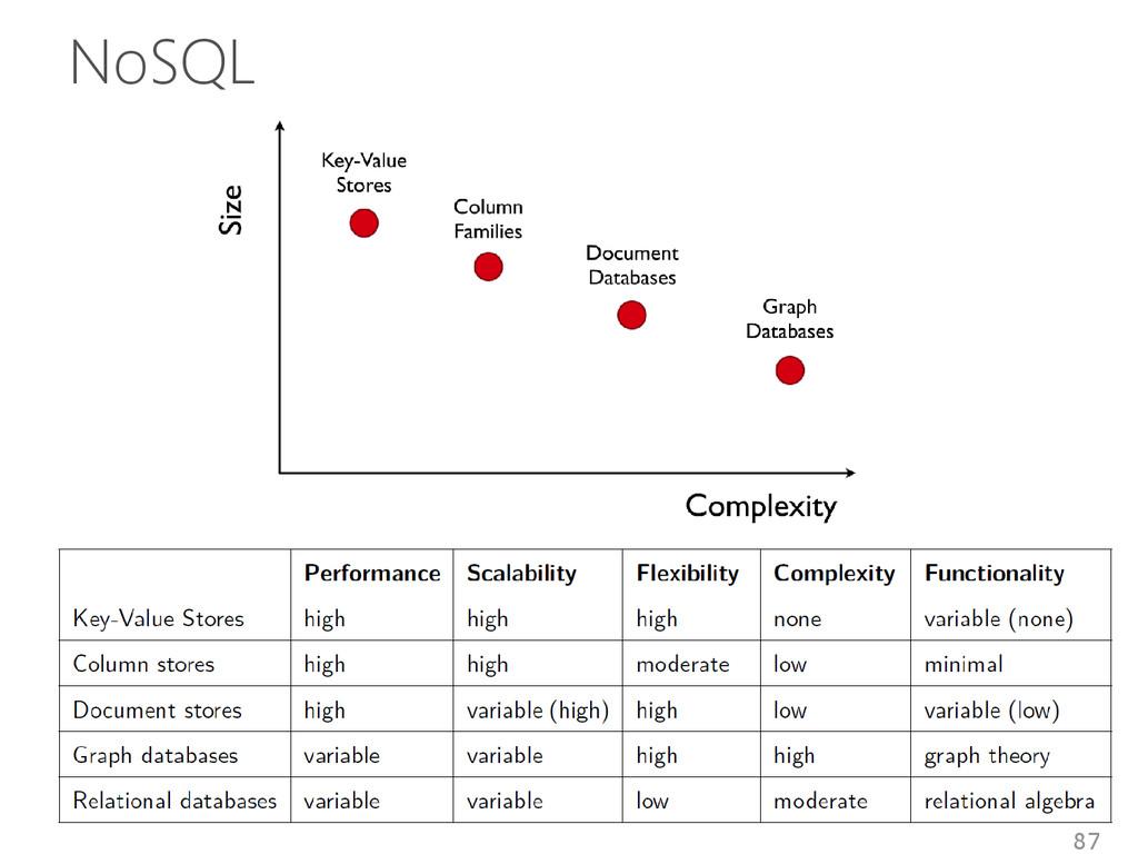NoSQL 87