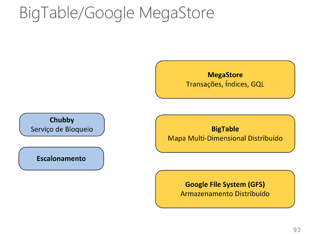 BigTable/Google MegaStore 93