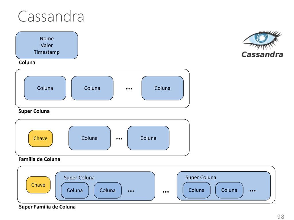 Cassandra 98