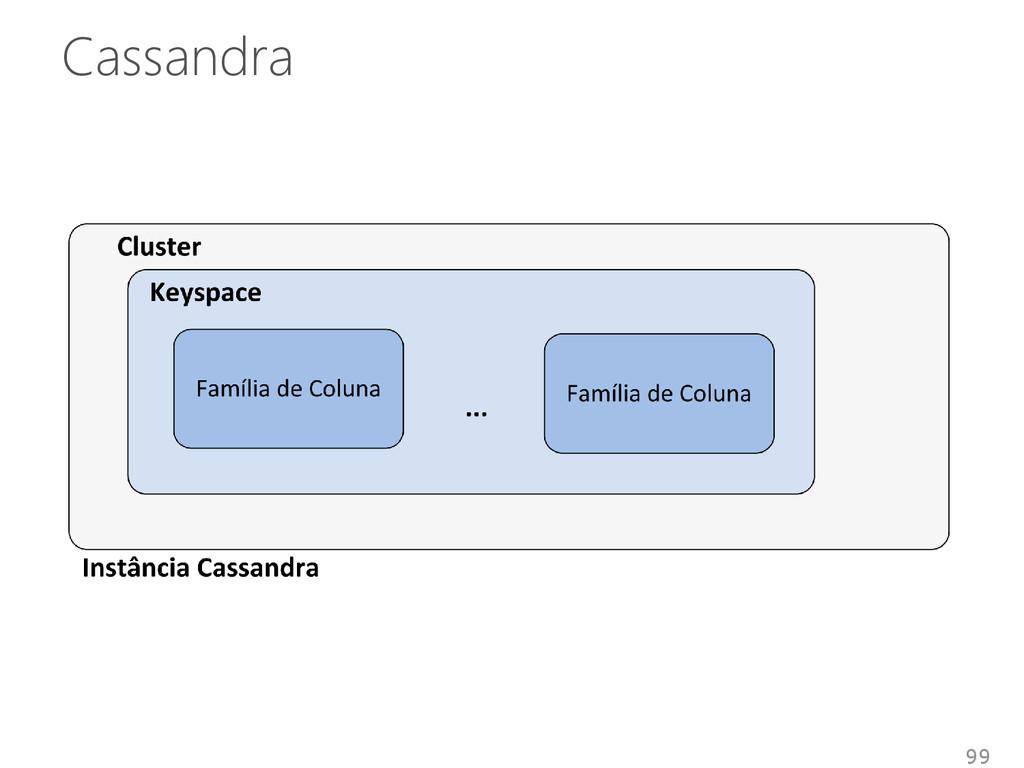 Cassandra 99