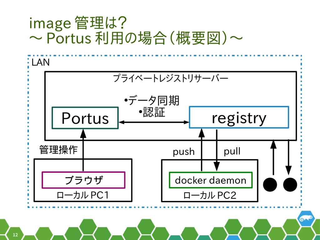 12 ローカル PC1 image 管理は? 〜 Portus 利用の場合(概要図)〜 ブラウ...