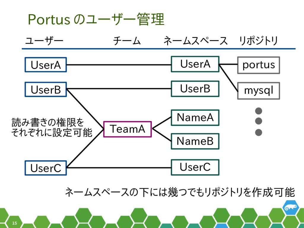 15 Portus のユーザー管理 ネームスペース ユーザー チーム UserA UserB ...
