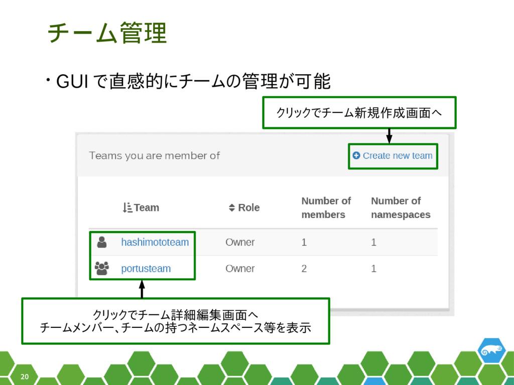 20 チーム管理 • GUI で直感的にチームの管理が可能 クリックでチーム新規作成画面へ ク...