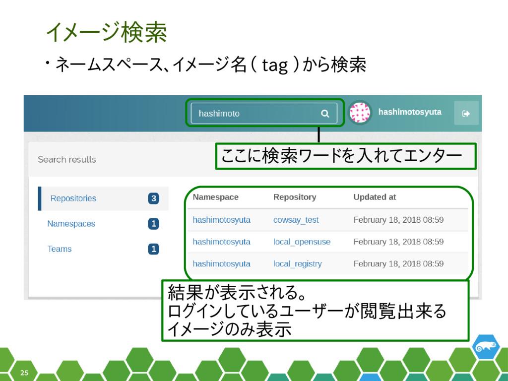 25 イメージ検索 • ネームスペース、イメージ名( tag )から検索 ここに検索ワードを入...