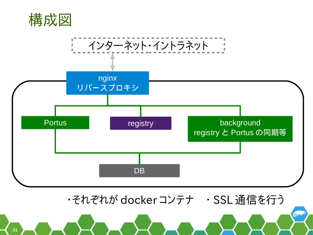 31 構成図 nginx リバースプロキシ Portus registry backgroun...
